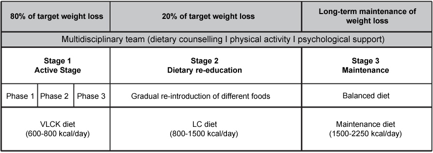 cushings syndrome and ketogenic diet studies