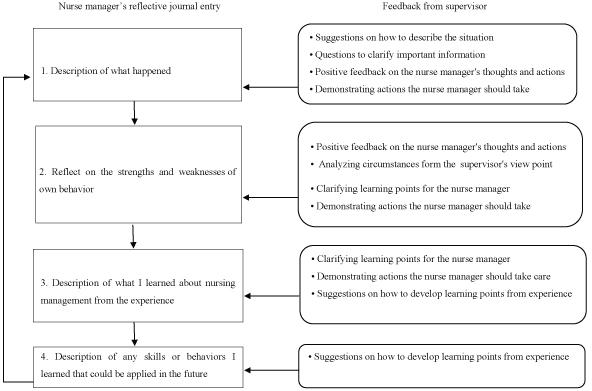 Qualitative Study Of Supervisor Feedback On Nurse Managers
