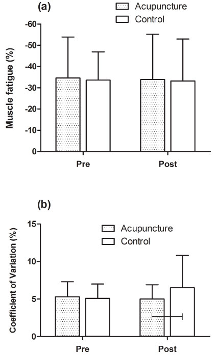 Effect of Acute Needle Acupuncture on Peak Isometric Muscle