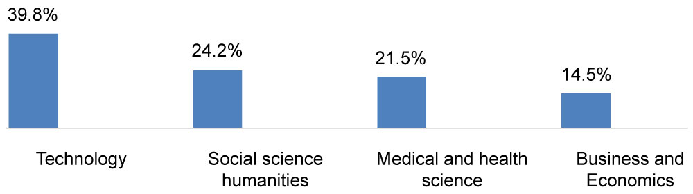 Knowledge of Safe Abortion and Associated Factors among