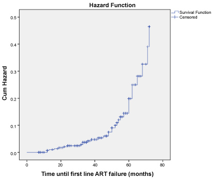 Incidence and Predictors of First Line Anti-Retroviral